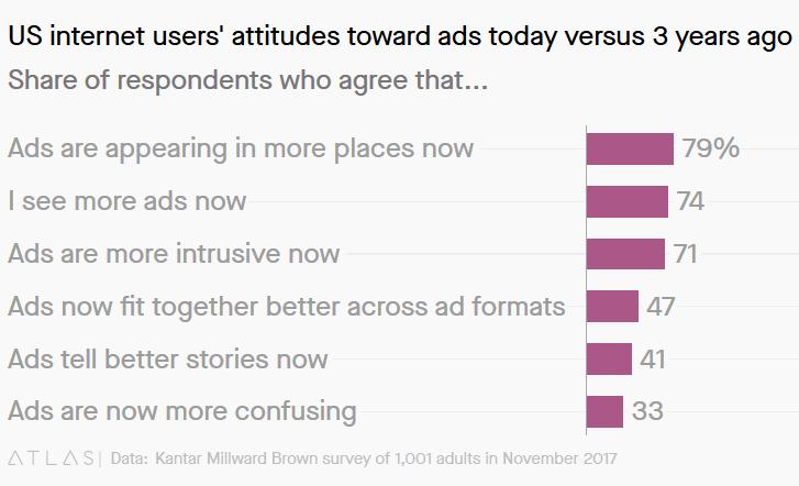 eMarketer: только 6% американцев довольны рекламой в интернете