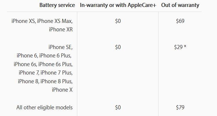 Apple: Замена разбитого экрана в iPhone XR обойдется в $199, задней крышки - в $399