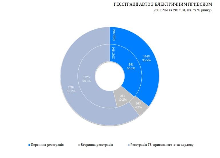 За первые три квартала 2018 года в Украине зарегистрировали 3798 электромобилей. Это на 500 штук больше, чем за весь 2017 год