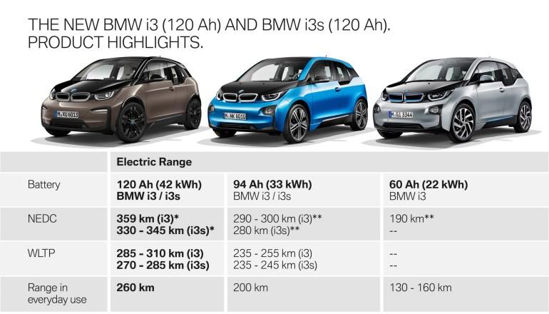 BMW увеличила емкость батарей в электромобилях BMW i3/i3s 2019 модельного года до 42 кВтч и подтвердила выход флагманского седана BMW i4 в 2021 году