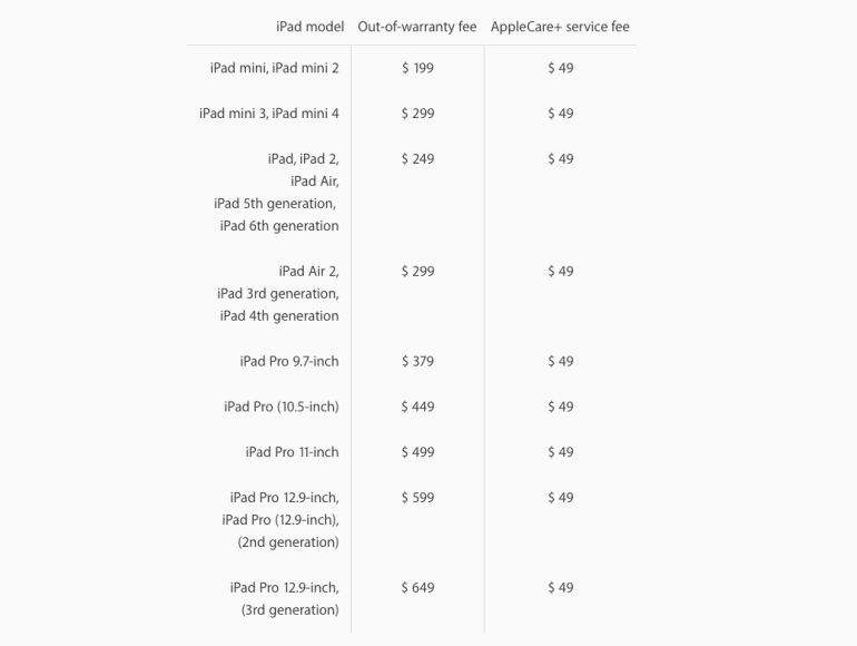 Без гарантии ремонт нового iPad Pro 12.9 (3 gen) стоит ровно столько же, сколько новый iPad Pro 10.5 (2 gen)