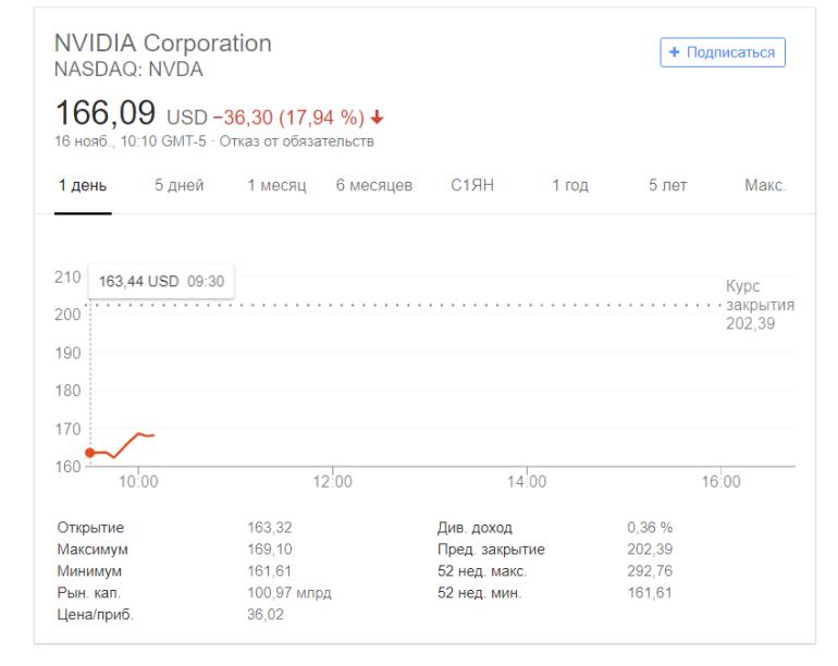 NVIDIA отчиталась за квартал. Абсолютно все основные финансовые показатели существенно выросли