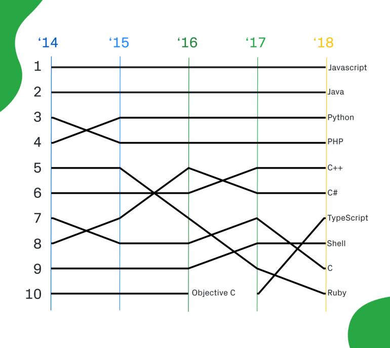 GitHub опубликовал рейтинги популярности языков программирования за 2018 год