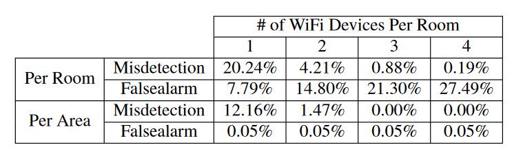 Американские инженеры разработали метод, позволяющий отслеживать присутствие людей в помещении посредством сигналов Wi-Fi