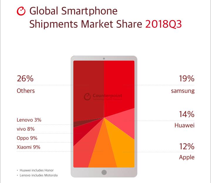 По данным IDC и Counterpoint Research мировые поставки смартфонов продолжают снижаться, в лидерах - все те же Samsung, Huawei и Apple
