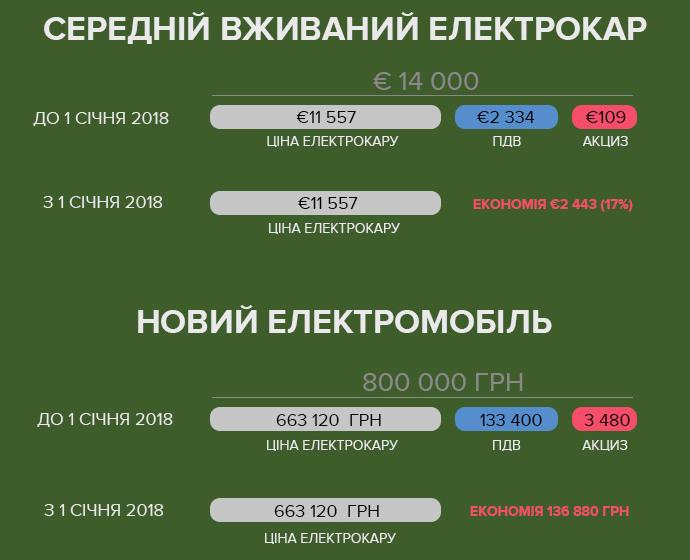 Верховная Рада продлила льготы на ввоз электромобилей (НДС и акциз) еще на 4 года - до конца 2022 года