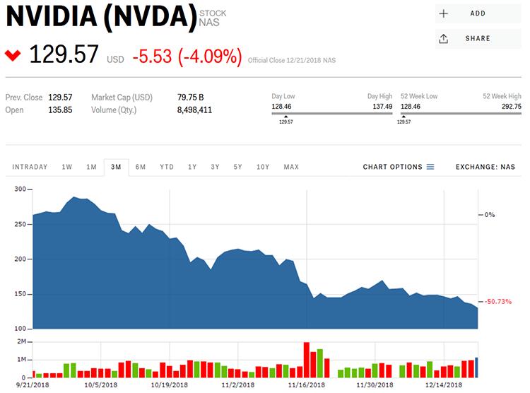 На Nvidia подали коллективный иск из-за заявлений касательно рынка видеокарт