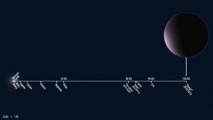 Farout — самый далекий из известных на сегодня объектов Солнечной системы. На один оборот вокруг Солнца у него уходит более тысячи земных лет