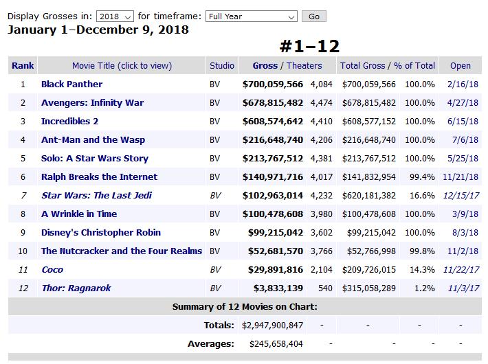 Disney получила $7 млрд киносборов за неполный 2018 год, снова став самой кассовой студией в мире
