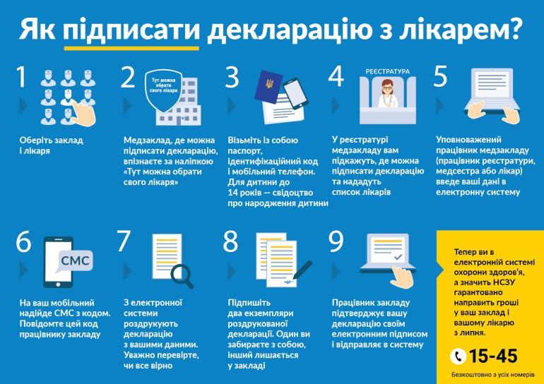 В 2019 году Министерство здравоохранения Украины начнет внедрять электронные медкарты пациентов, которые будут храниться в централизованной системе