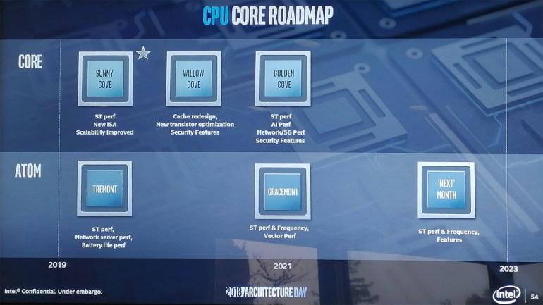 Intel анонсировала новую процессорную микроархитектуру Sunny Cove с повышенным показателем количества обрабатываемых инструкций за такт