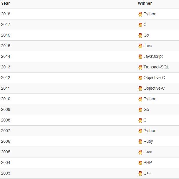 """Python стал """"языком 2018 года"""" по версии экспертов TIOBE"""