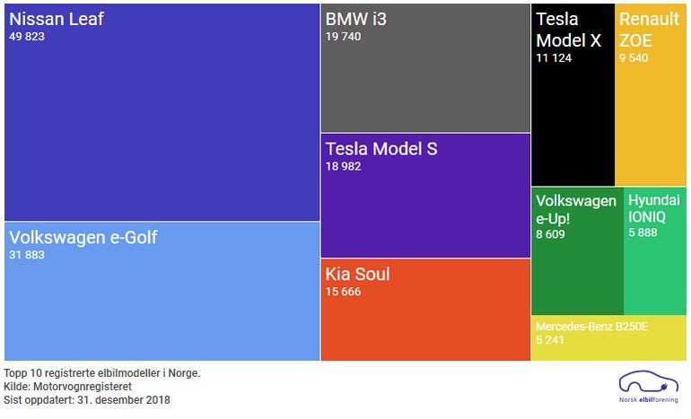Норвегия достигла отметки в 200 тыс. электромобилей, в прошлом году каждый третий новый купленный автомобиль был электрическим