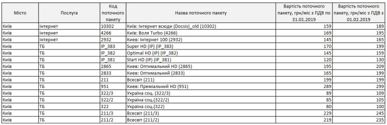 """С 1 февраля 2019 года """"ВОЛЯ"""" заметно повышает тарифы на ТВ, интернет и связь в Киеве"""