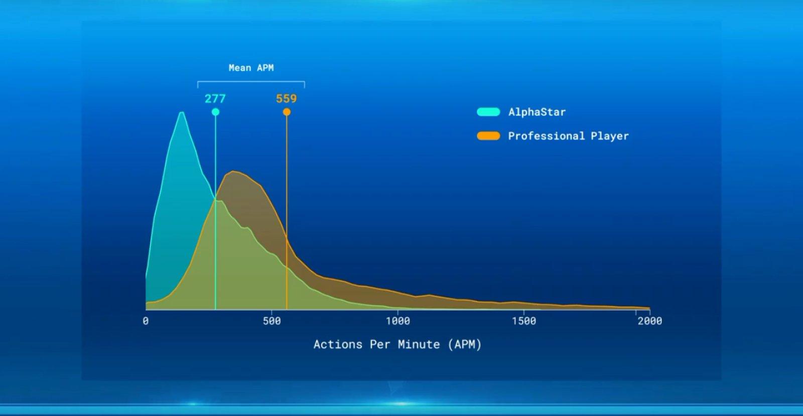 ИИ DeepMind AlphaStar разгромил профессиональных игроков