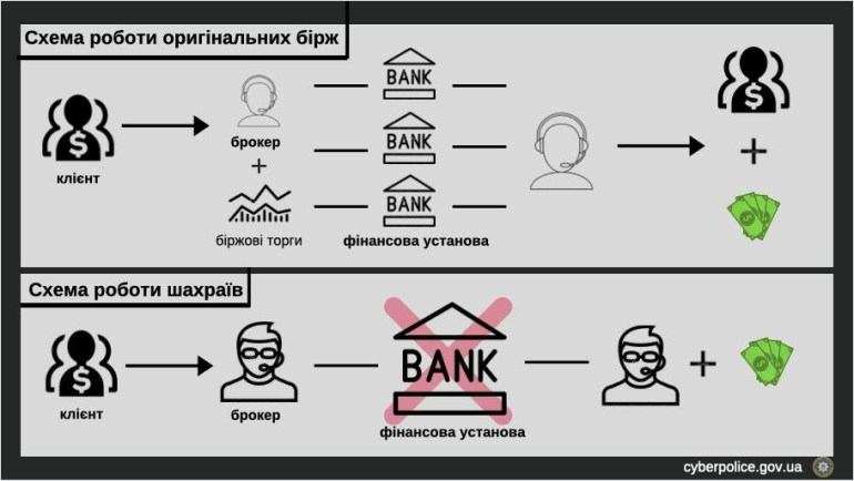 Киберполиция прикрыла офис финансовых мошенников, которые выманивали деньги под видом инвестиций в бинарные опционы