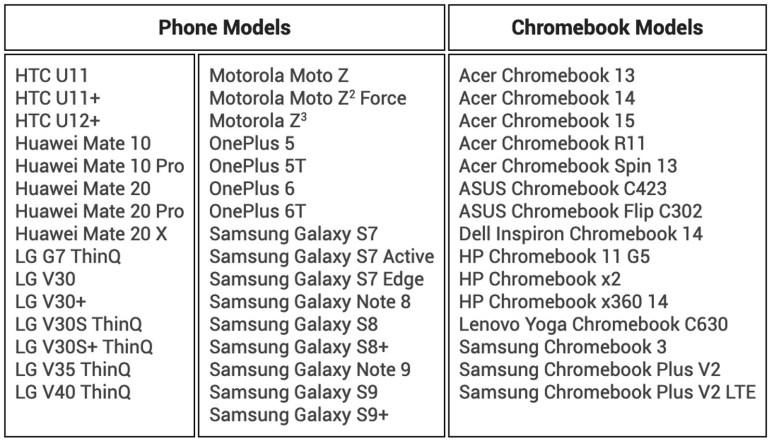 Google расширила сферу применения функции раздачи интернета с Android-смартфонов на Chromebook на десятки сторонних устройств
