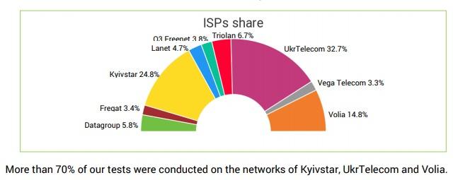 """Опубликован рейтинг украинских интернет-провайдеров по скорости и качеству доступа к сети, лидируют """"Ланет"""", """"Триолан"""" и """"O3"""""""