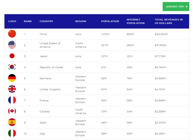 Отчет Newzoo о состоянии игровой индустрии: оборот за 2018 год — $138 млрд (из них $70,3 млрд пришлось на мобильные игры), лидер по выручке — все еще Китай ($34,4 млрд), а Украина — на 46 месте ($179 млн)
