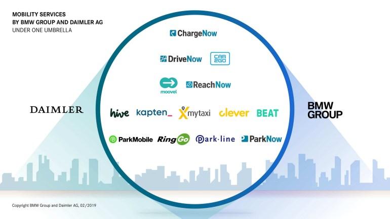 BMW и Daimler договорились о совместной разработке автономных автомобилей и объединили свои мобильные сервисы под единым брендом Now (Reach, Charge, Free, Park, Share)