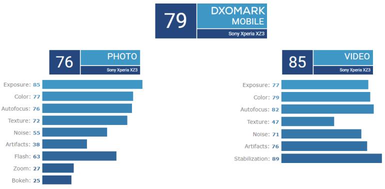 Камера Sony Xperia XZ3 разочаровала экспертов DxOMark, она набрала всего 79 баллов
