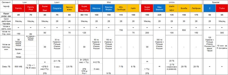 С 22 марта 2019 года Vodafone Украина меняет условия тарифов SuperNet: возвращается месячная тарификация, увеличивается количество минут и растет абонплата (сравнительная таблица пакетов трех операторов)