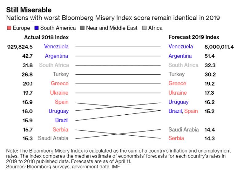 Bloomberg составил рейтинг самых несчастных экономик мира. Лидирует Венесуэла, Украина — шестая