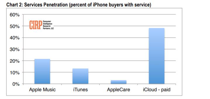 iPhone Xr стал самым продаваемым смартфоном Apple в США за последний квартал, старшие модели iPhone Xs и iPhone Xs Max покупают почти в два раза реже