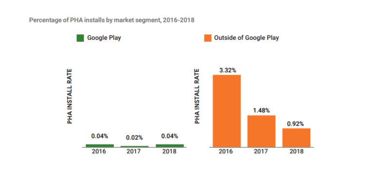 Безопасность Android в числах и фактах. Большой отчет Google по итогам 2018 года
