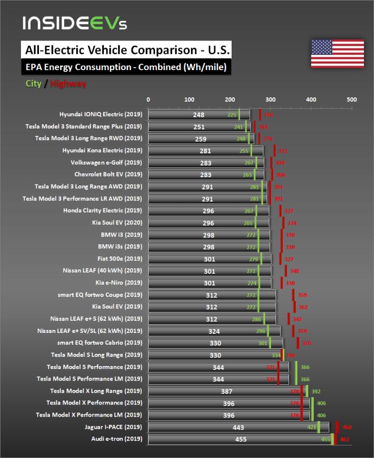 Электрокроссовер Audi E-Tron показал всего 328 км запаса хода в цикле EPA и худший на рынке уровень энергопотребления (283 Втч/км)