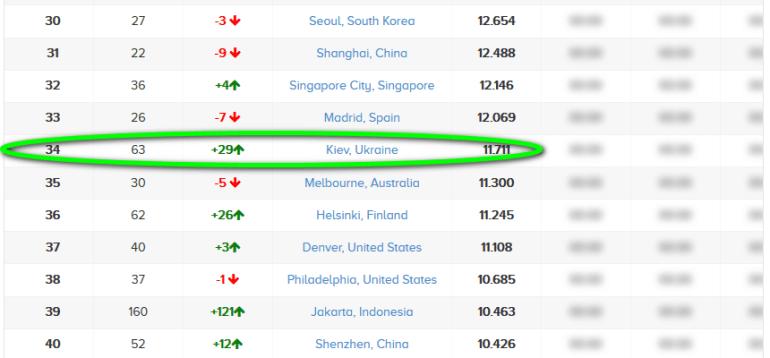 Киев поднялся на 34 место в глобальном рейтинге лучших стартап-городов мира (Украина в целом заняла 31 место)