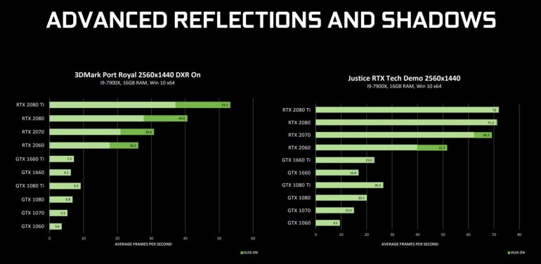 NVIDIA выпустила свежий драйвер с поддержкой DXR для старых видеокарт GeForce 10 и GeForce 16, и показала насколько все печально в сравнении с новыми GeForce RTX 20