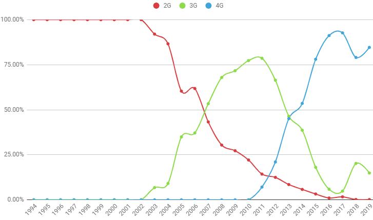 В ожидании 5G: как быстро развивались поколения сетей сотовой связи