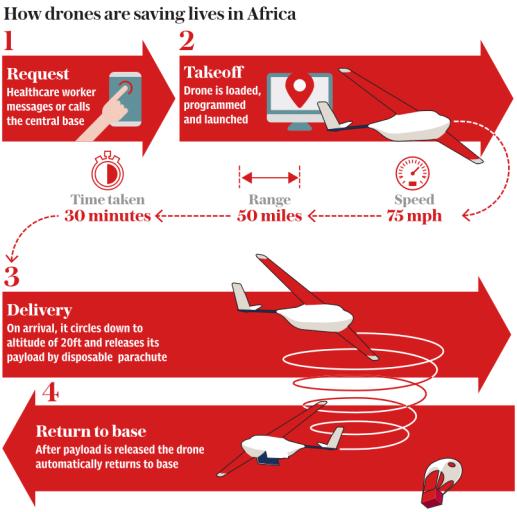 Zipline развернет в Африке крупнейшую в мире сеть доставки медикаментов дронами