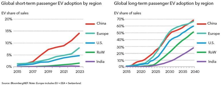 Bloomberg: К 2025 году во всем мире будут продавать порядка 10 млн электромобилей в год и уже к середине 2030-х годов они превзойдут по продажам ДВС-модели [инфографика]