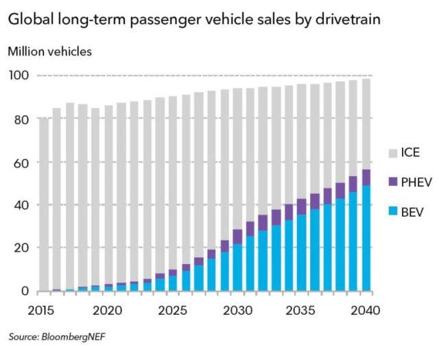 Bloomberg: К 2025 году во всем мире будут продавать порядка 10 млн электромобилей в год и уже к середине 2030-х годов они превзойдут по продажам ДВС-модели [инфографика] - ITC.ua