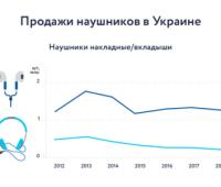 GfK Ukraine: Украинцы теряют интерес к наушникам – наибольшим спросом теперь пользуются проводные гарнитуры (продажи беспроводных также растут) - ITC.ua