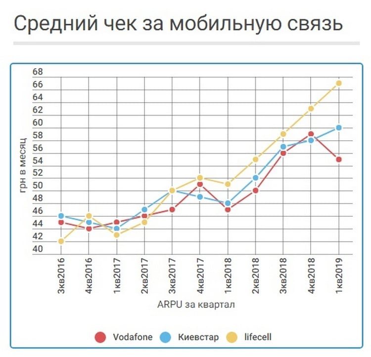 """По уровню ARPU в первом квартале lifecell занял премиум-нишу, Vodafone опустился в бюджетный сегмент, а Киевстар стал """"золотой серединой"""""""
