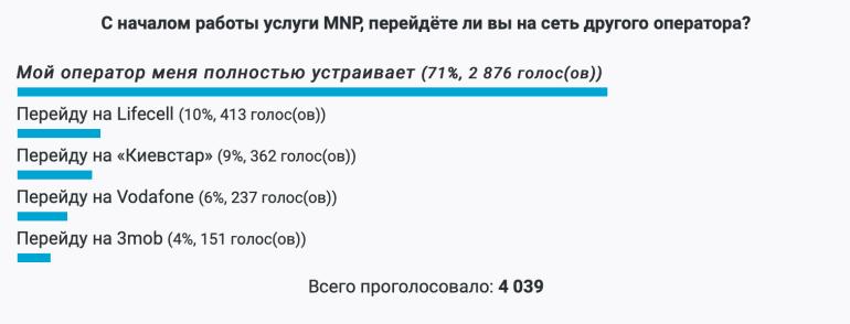Результаты опроса ITC.UA про услугу MNP: 71% проголосовавших читателей не планируют менять оператора