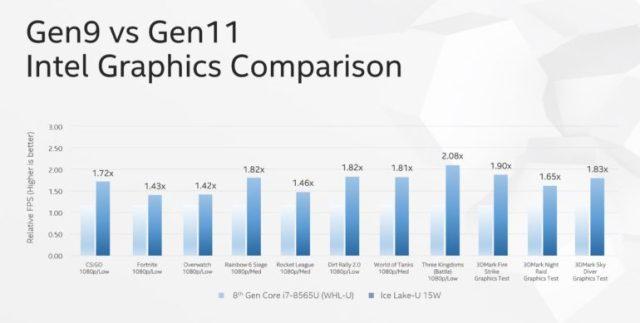10-нм процессоры Intel Ice Lake-U с новым GPU Gen11 неплохо справляются с современными играми в разрешении 1080p - ITC.ua