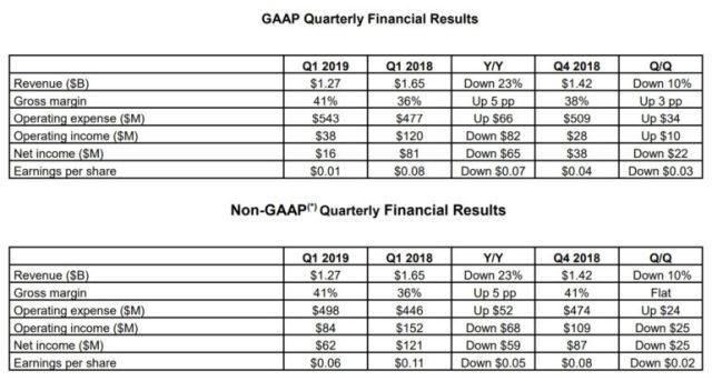 У AMD упали доходы из-за снижения спроса на видеокарты; исправить ситуацию должны новые 7-нм GPU Navi, которые выйдут в третьем квартале - ITC.ua