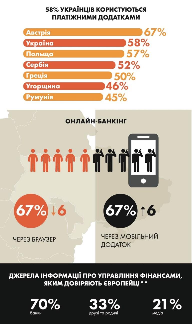 Mastercard: Платежными приложениями пользуются 58% украинцев, при этом 87% готовы поменять физическую банковскую карту на мобильное устройство с возможностью оплаты [инфографика]