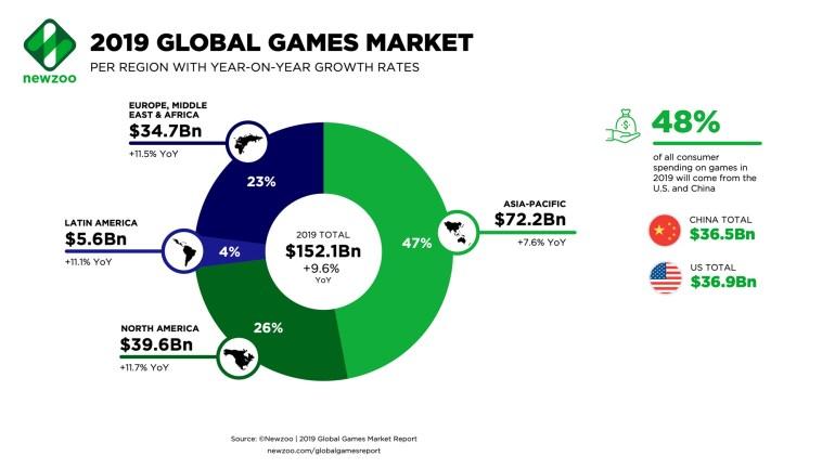 Newzoo: В 2019 году мировая игровая индустрия сгенерирует доход в $152 млрд, в Украине геймеры потратят на игры более $200 млн [инфографика]