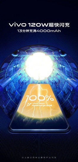 «4000 мА·ч за 13 минут»: Vivo представила сверхбыструю зарядку Super FlashCharge мощностью 120 Вт