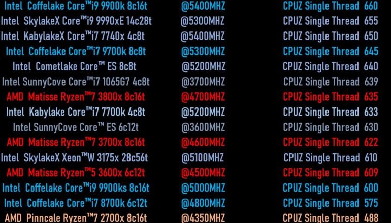 Intel заявляет о приросте показателя количества инструкций за такт для процессоров Ice Lake до 40% по сравнению со Skylake