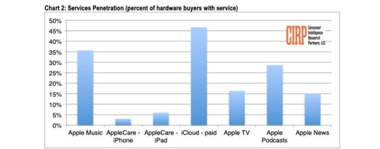 iPhone Xr остается самым популярным смартфоном Apple в США, в минувшем квартале он обеспечил почти половину всех продаж