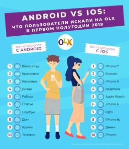OLX: Владельцы Android чаще всего ищут велосипеды и кроссовки, а пользователи iOS — iPhone и аксессуары [инфографика]