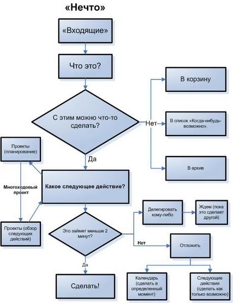 7 приложений для тайм-менеджмента