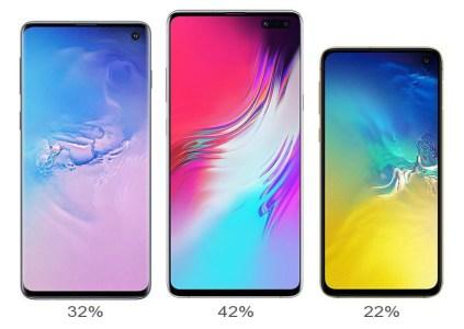 Смартфоны серии Samsung Galaxy S10 продаются лучше, чем устройства поколения Galaxy S9, самая популярная модель – Galaxy S10+