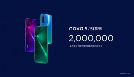 За месяц продано 2 млн смартфонов Huawei Nova 5